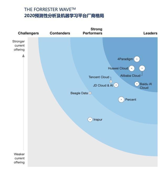 第四范式入围Forrester机器学习平台Wave 位列前列