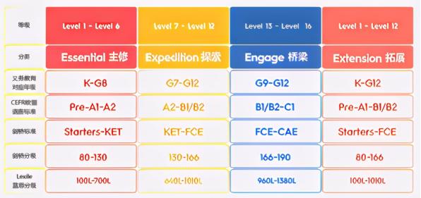 YiYi(一一)英语怎么样? 课程安排合不合理?真实上课体验分析来啦